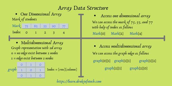 Array data structure visual representation