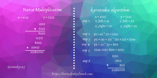 karatsuba algorithm pictorial representation